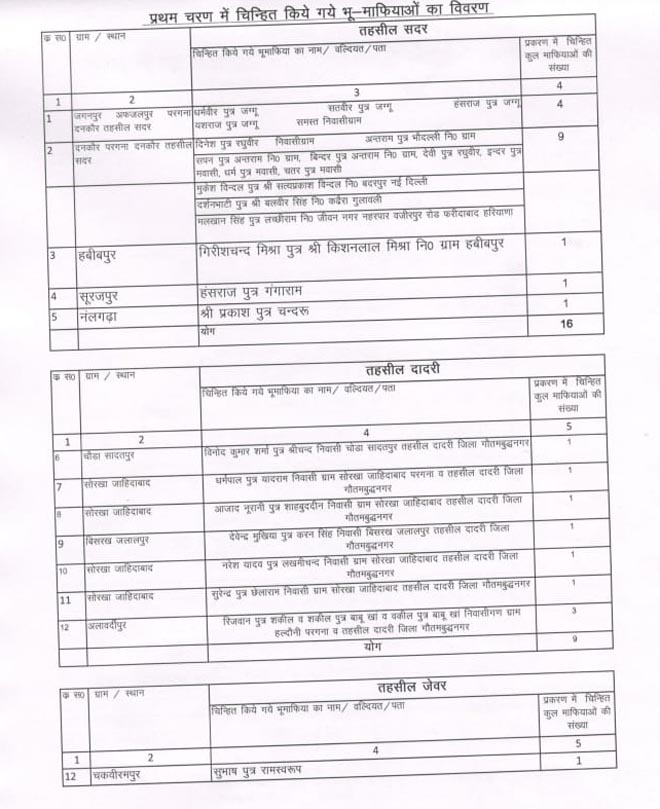 LAND MAFIA LIST OF NOIDA AND GREATER NOIDA (GAUTAM BUDH NAGAR)