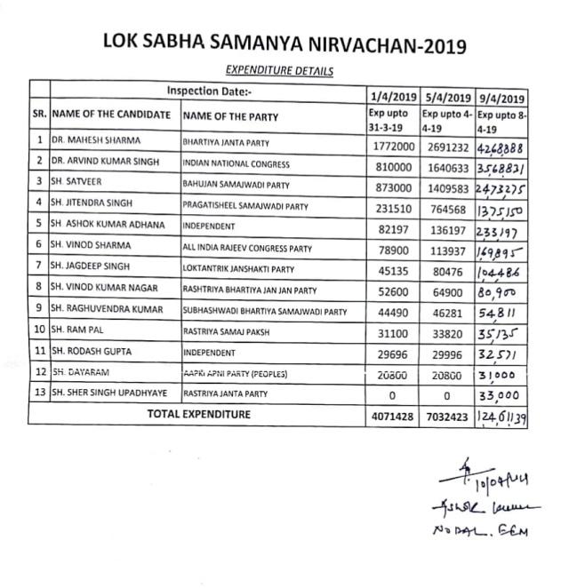 Loksabha Election 2019 Expense by candidates