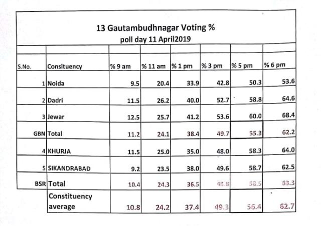 Voting percentage