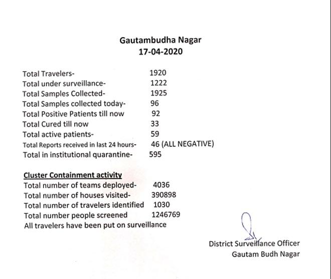 COVID REPORT GAUTAM BUDH NAGAR